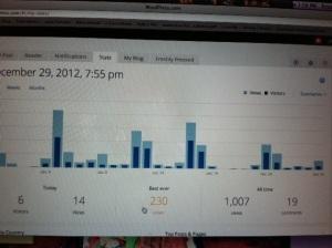 blog views